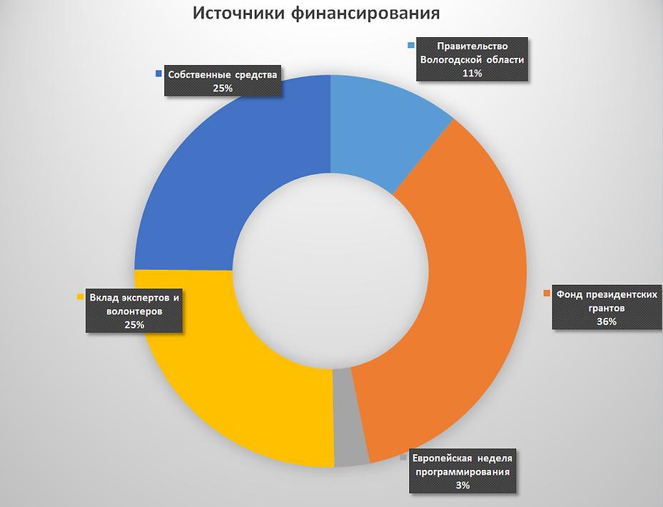 Источники финансирования Созидание 2019.