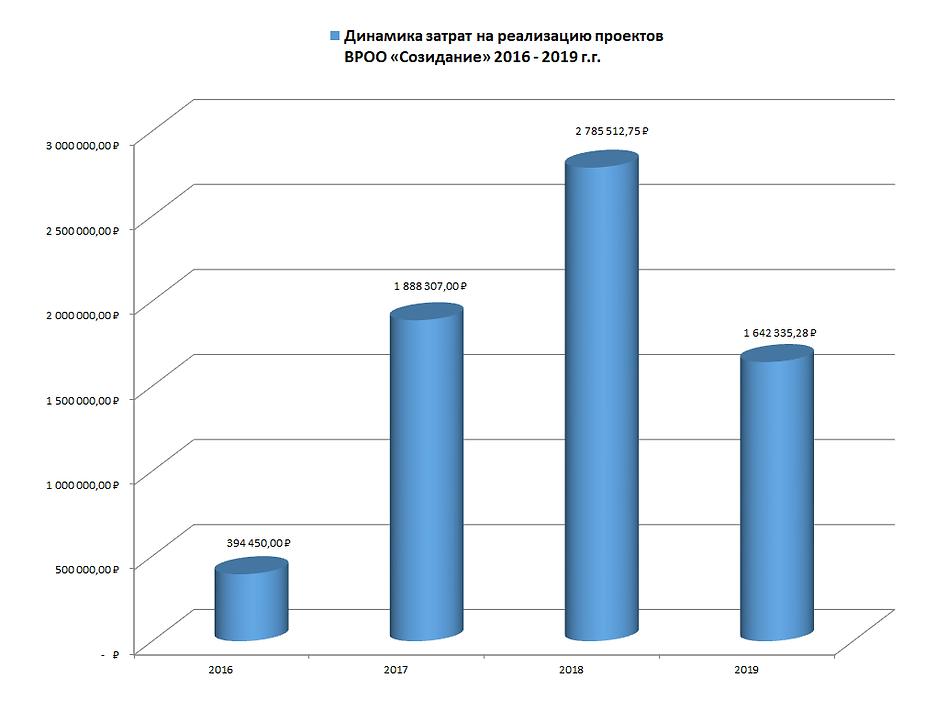 Динамика затрат «Созидание» 2016-2019.pn
