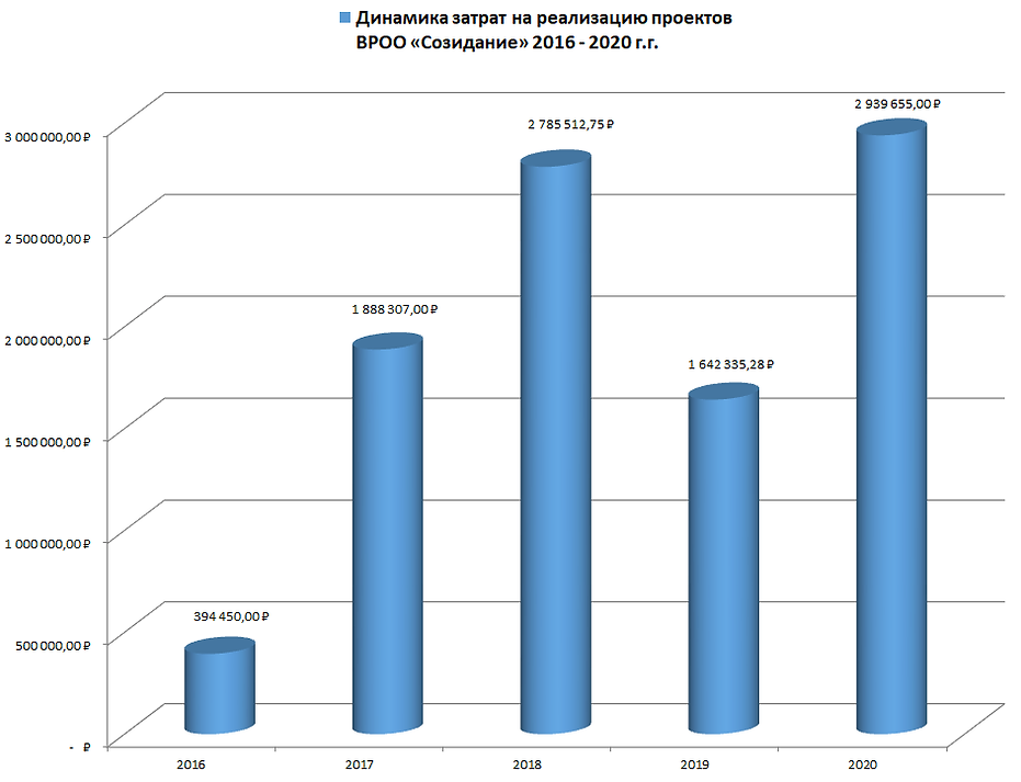 Динамика затрат Созидание 2020.png