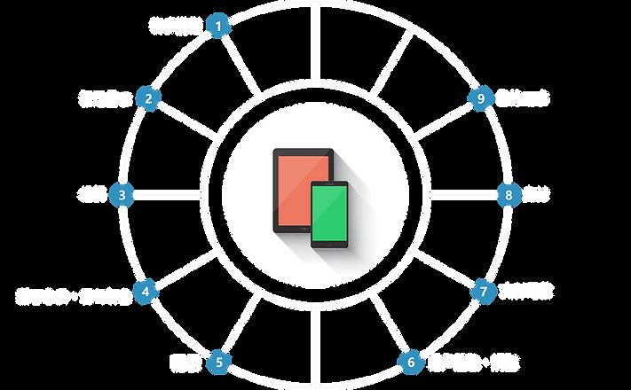 勝宏客製化軟體流程.png