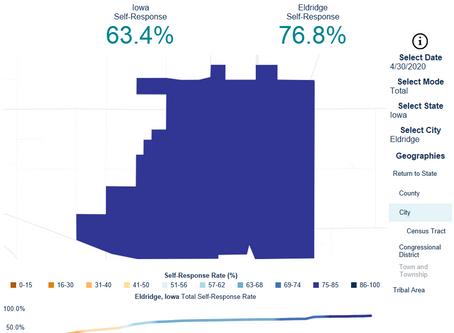 Eldridge's 2020 Census Response Rate