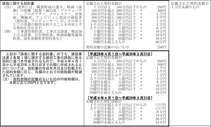印紙税検定 第1回目