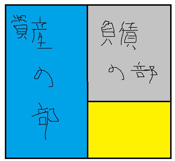 財務諸表の読み方講座~貸借対照表を読んでみよう編~