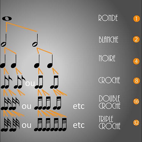 Solfège rythmique les bases (PDF).