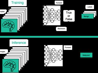 Journal Club: Deep Learning aplicado à Radiologia