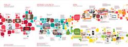 CVS Timeline