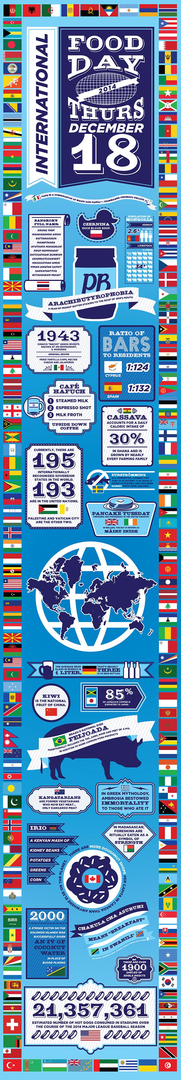 International Food Day: 2014