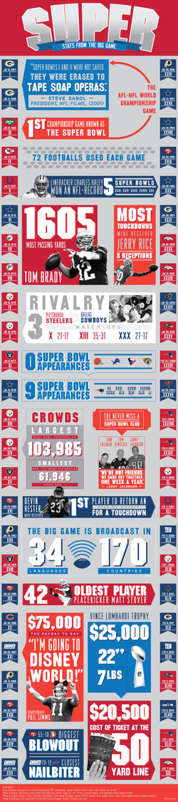 Super: Stats from the Big Game