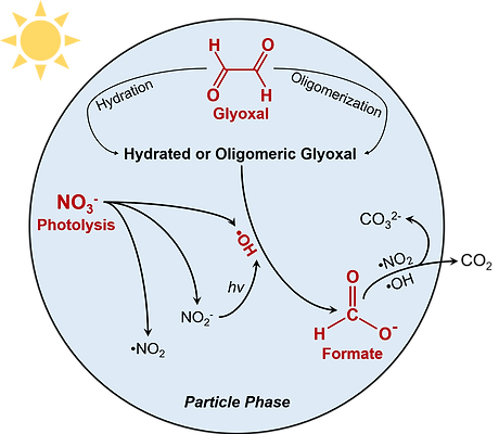 Production of Formate via Oxidation of G