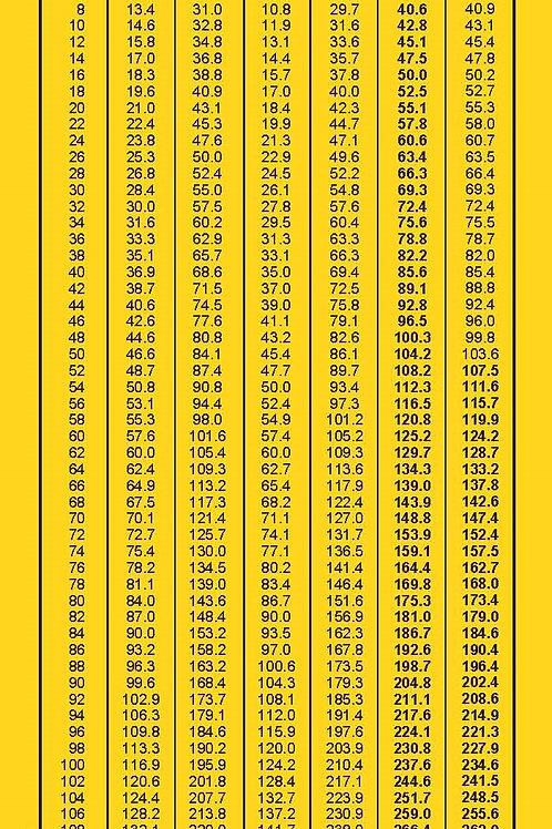 Pressure-Temperature Chart