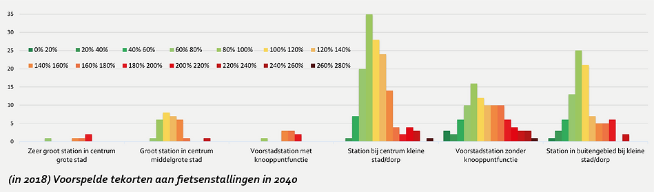FIETS en OV opgaves_tekorten fietsenstallingen stations
