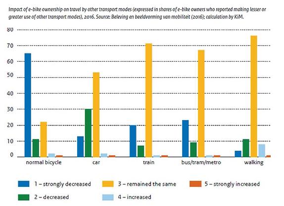 invloed van e-bike op gebruik van OV_track-landscapes