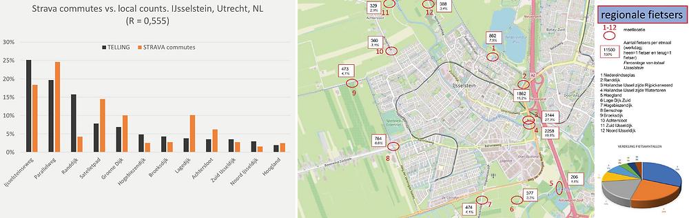 Strava Metro vergelijking fietstelling IJsselstein