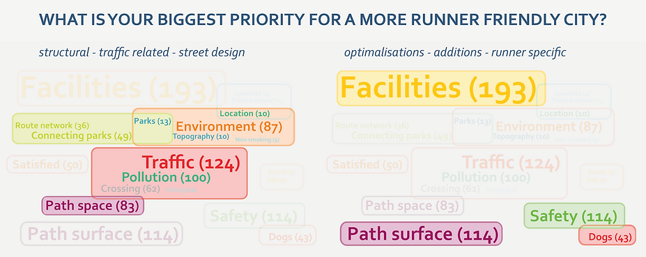Brussels priorities for a runner friendly city