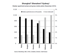 Why Chinese investors keep buying Australian property: it's cheap