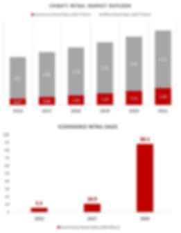 Asia Ecommerce Retail Sales.jpg