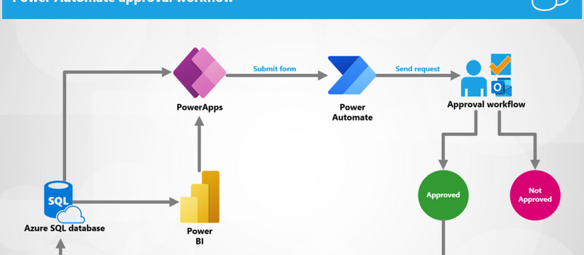 Edit your data directly from Power BI using PowerApps Part 2 - Building an approval workflow