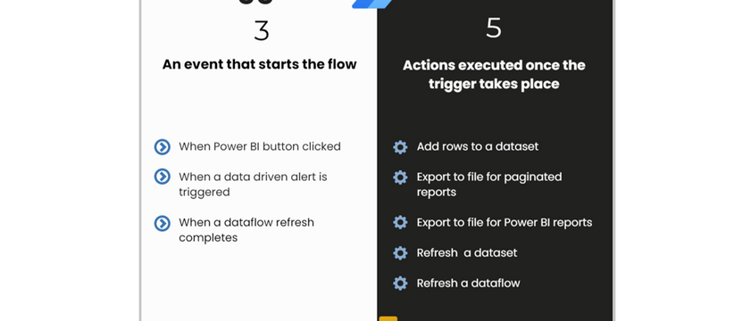 Power BI + Power Automate - Everything you need to know