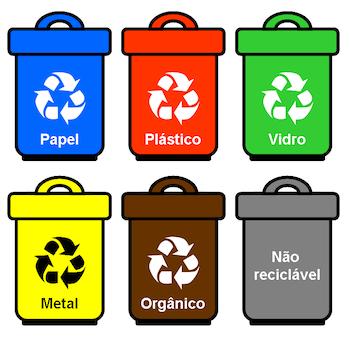 Cores utilizadas para lixos recicláveis e não recicláveis. Azul para papel, vermelho para plástico, verde para vidro, amarelo para metal, marrom para orgânico e cinza para não recicláveis.