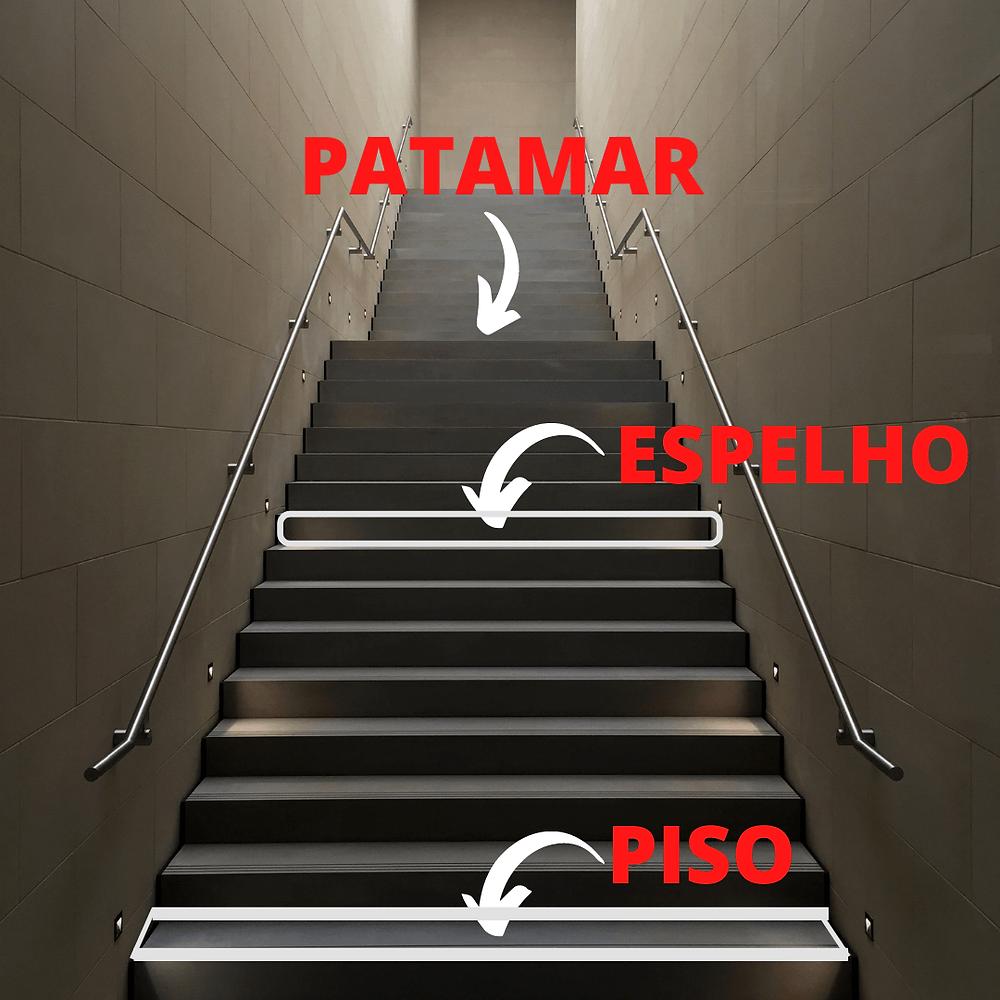 Uma escada reta com dois lances e um patamar intermediário, destacado na escada o que é o piso, o espelho e o patamar