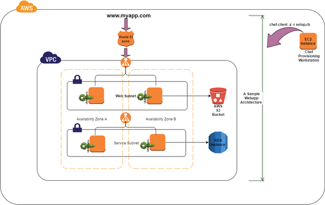 Migrating Infrastructure to the Cloud using AWS and Chef