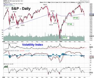 Tariffs + Earnings = Market Declines - Market Update May 31