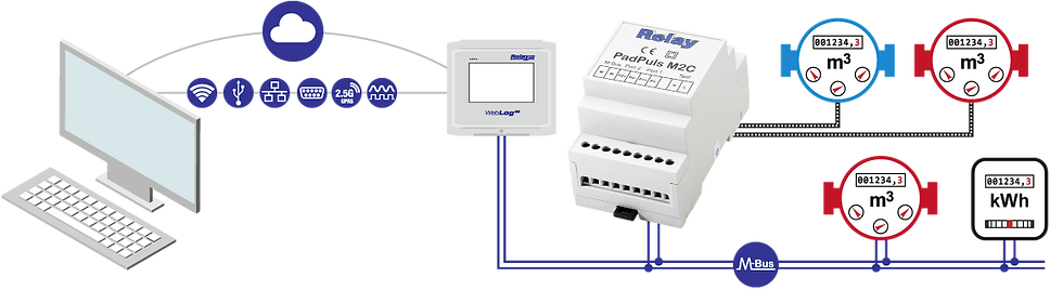 PadPuls M2C Flow | Relay Australia | M-Bus | Automation Industries