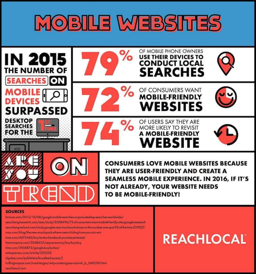 Mobile website trends infographic