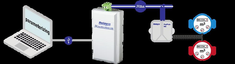 M-Bus Mikro-Master Flow | Relay Australia | M-Bus | Automation Industries
