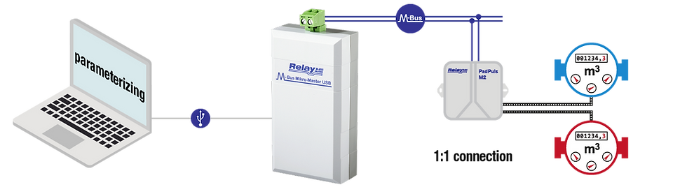 M-Bus Mikro-Master Flow | Relay Australia | M-Bus | Automation Industries