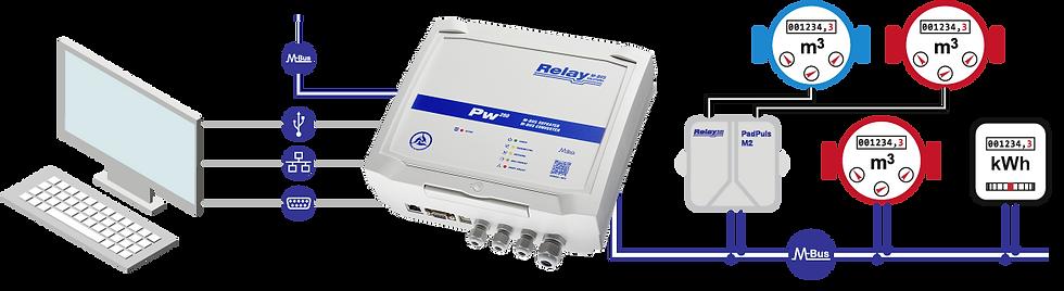 Level-Converter PW 250 Flow | Relay Australia | M-Bus | Automation Industries