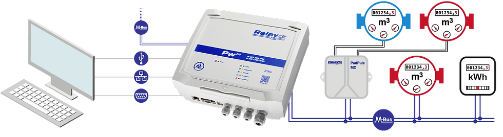 Level-Converter PW 250 Flow | Relay Australia | M-Bus | Automation Industries