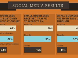 The Impact of Social Media Integration