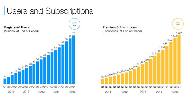 WIX Users and Subscriptions Chart