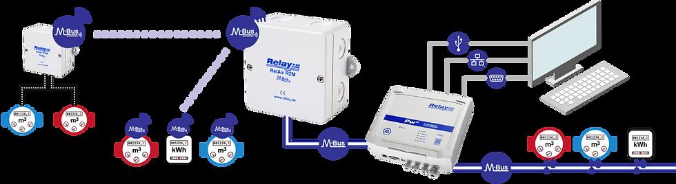 RelAire R2M Flow | Relay Australia | M-Bus | Automation Industries