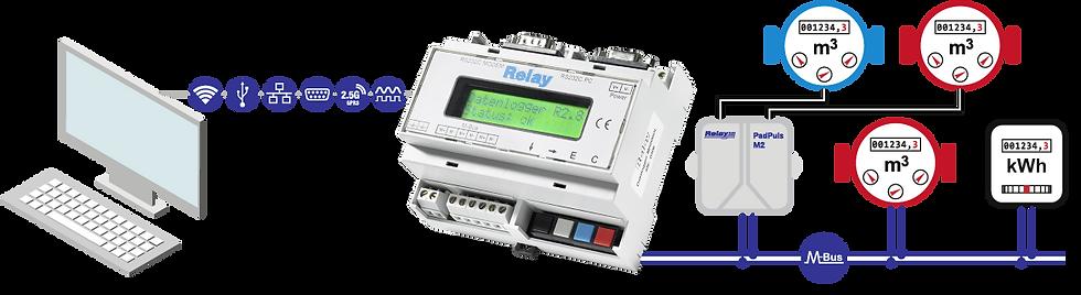 Masterfamily C3/20 Flow | Relay Australia | M-Bus | Automation Industries