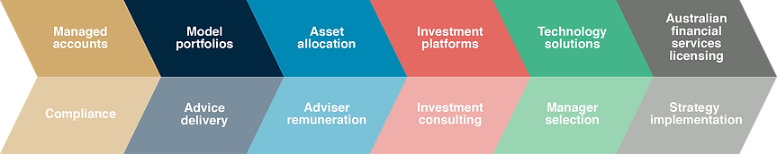 Consulting | Royce Advisory | Melbourne financial services consulting process