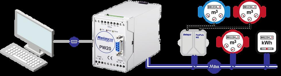 Level-Converter PW20 Flow | Relay Australia | M-Bus | Automation Industries