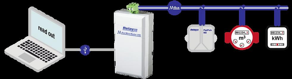M-Bus Mikro-Master Flow 2 | Relay Australia | M-Bus | Automation Industries