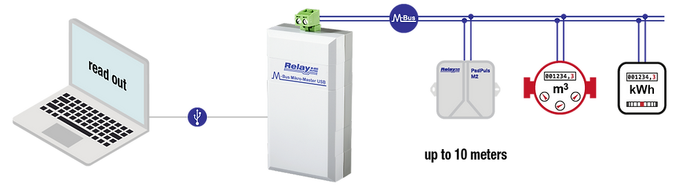 M-Bus Mikro-Master Flow 2 | Relay Australia | M-Bus | Automation Industries
