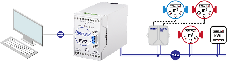 Level-Converter PW3 Flow | Relay Australia | M-Bus | Automation Industries