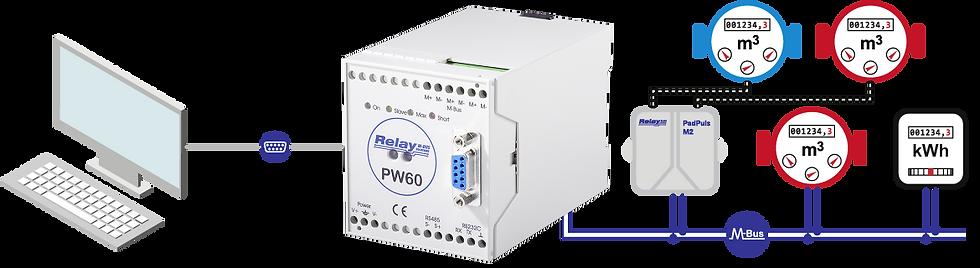 Level-Converter PW60 Flow | Relay Australia | M-Bus | Automation Industries