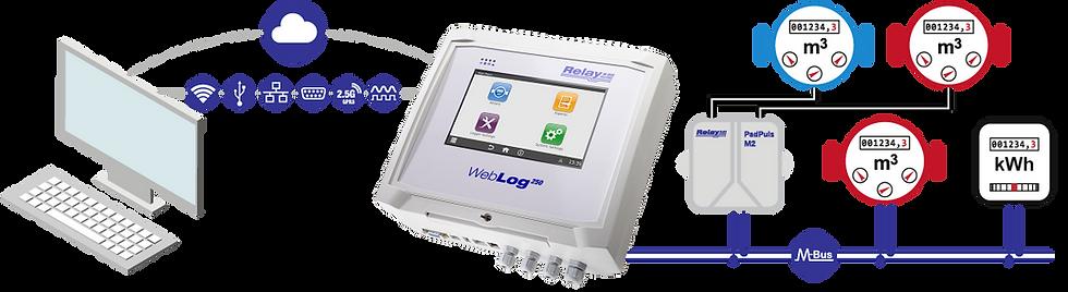WebLog 250 Flow   Relay Australia   M-Bus   Automation Industries