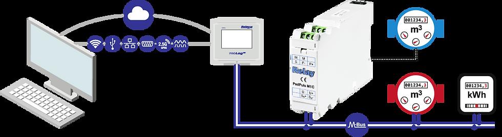 PadPuls M1C Slave Flow | Relay Australia | M-Bus | Automation Industries