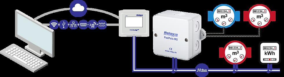 PadPuls M2 Flow | Relay Australia | M-Bus | Automation Industries