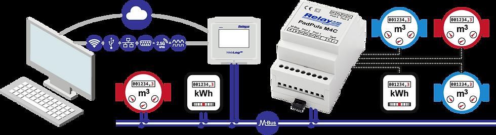 PadPuls M4C Flow   Relay Australia   M-Bus   Automation Industries