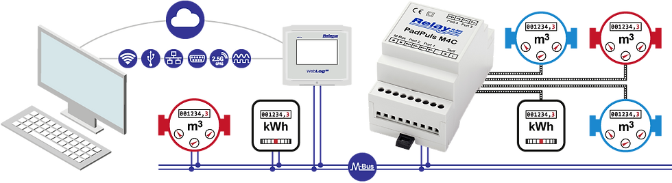 PadPuls M4C Flow | Relay Australia | M-Bus | Automation Industries