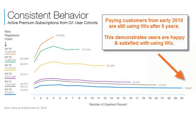 WIX Consistent Behaviour Graph