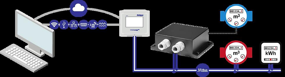 PadPuls M1 Flow | Relay Australia | M-Bus | Automation Industries