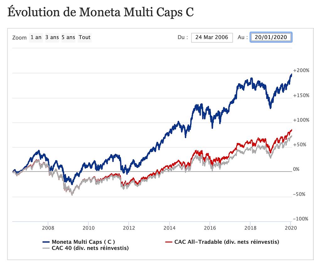 Graphique d'evolution de Monte Multi-Caps C de 2008-2020